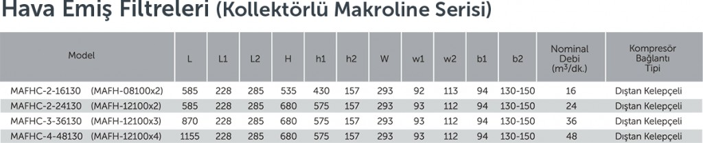 Makroline Series With Collector